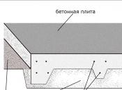 Виды фундаментов. Монолитное строительство загородных частных домов и коттеджей в Подмосковье
